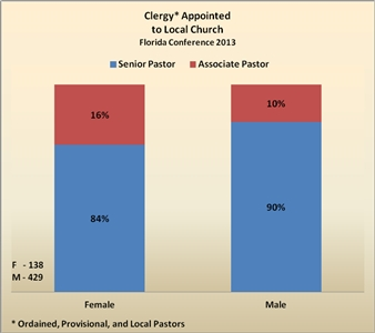 Breakdown chart shows clergy appointments by gender