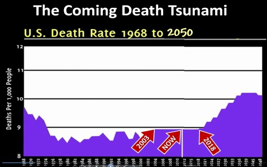 Image - Graph US Death Rate 1968-2050