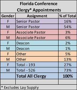 Breakdown of all active clergy appointments by gender in Florida Conference