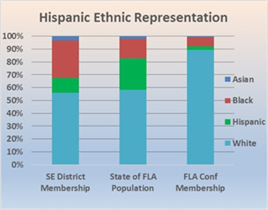 Chart compares Hispanic population figures to Florida UMC membership